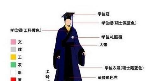 学士服怎么穿?小编给你分享穿法步骤